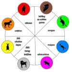 GedragTalentenTaart 8 karakters met 32 TalentVaardigheden